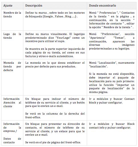 Manual de Prestashop 03