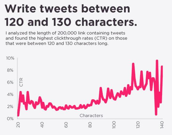 cantidad limitada de caracteres en Twitter