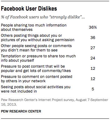 interactividad en Facebook