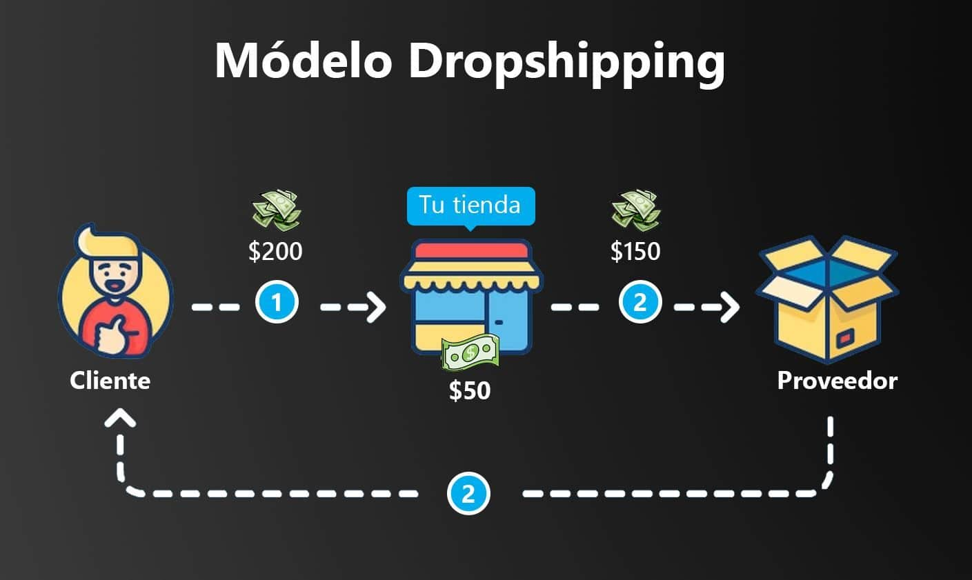 Image result for dropshipping pasos